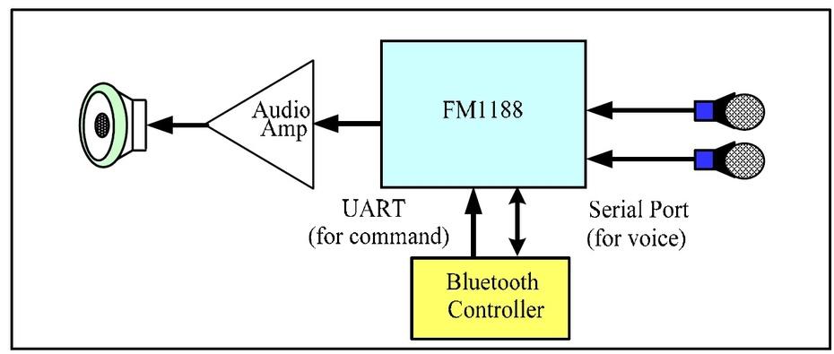 降噪,通过应用小阵列麦克风技术正常工作时仅消耗35m
