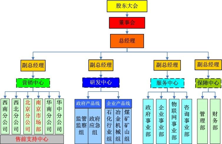 中小企业的组织结构图图片