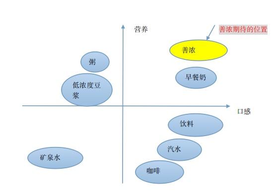 蒙牛组织结构图