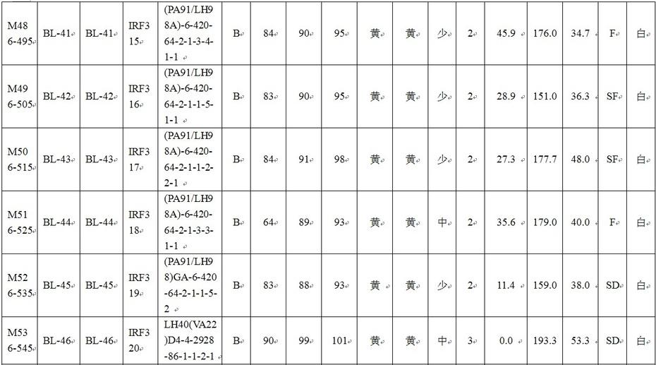 转载:美国玉米自交系在哈尔滨的表现 - 农夫 - wangxiqiang36的博客