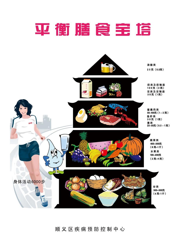中国居民平衡膳食宝塔-公共健康营养师东东的博客