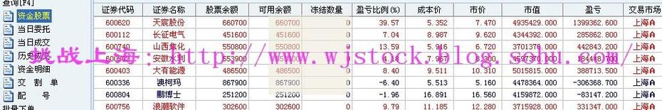 8月21日  操盘实录--熟悉的市场! - 挑战上海 - 操盘实录
