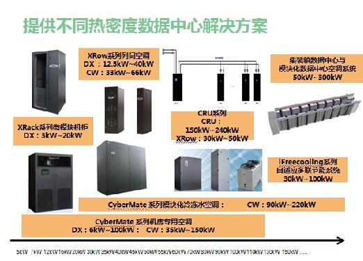 xrow列间空调系统应用于腾讯mdc数据中心等多个模块化及集装箱数据