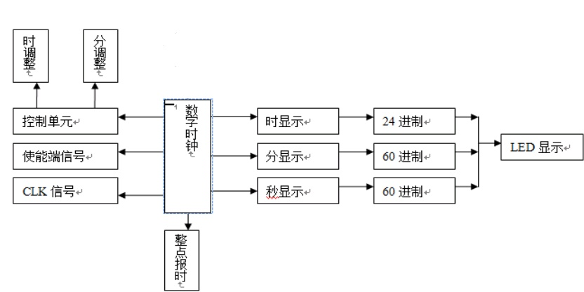 eda实验三 数字钟的设计(上)