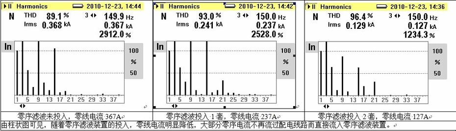 上图5:零线电流显示:随着零序滤波装置的投入,零线