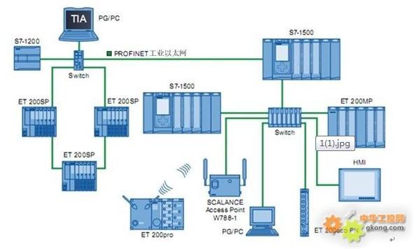 西门子的小型plcs7-1200,s7-200smart和高性价比的触摸屏