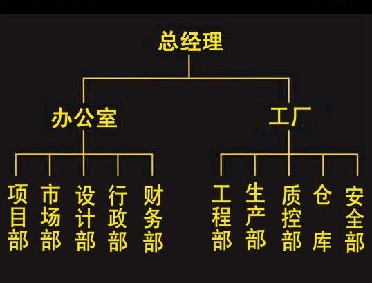 中小企业的组织结构图