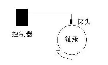 电涡流位移传感器kd2306
