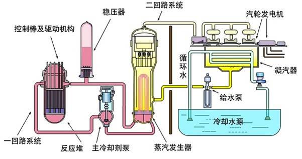 压水堆核电站结构示意图