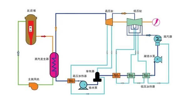 高温气冷堆核电站结构示意图