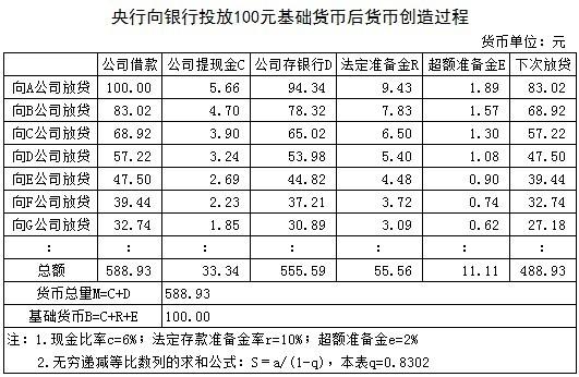 刘植荣:适合中国的货币乘数模型 - 刘植荣 - 刘植荣的博客