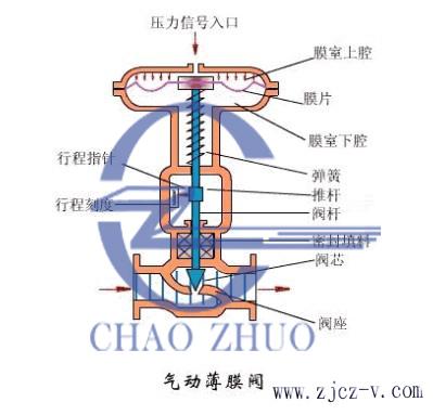 气动薄膜调节阀介绍及结构图图片图片