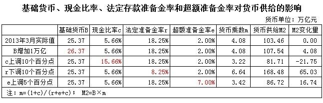 刘植荣:增加货币供给一定要印钞票吗? - 刘植荣 - 刘植荣的博客