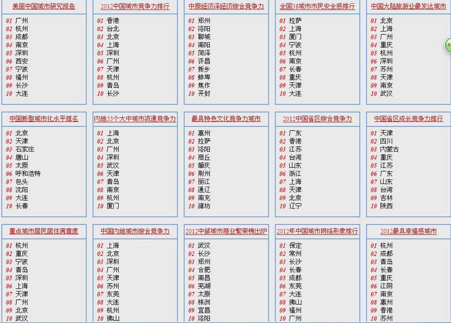 2012中国城市排行榜盘点 - 古藤新枝 - 古藤的博客