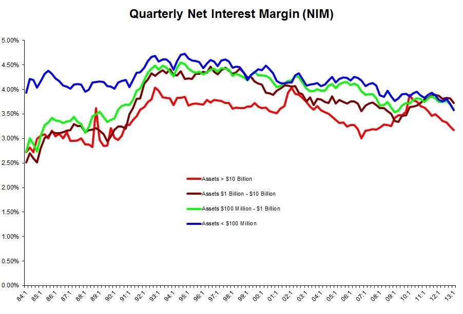 利率市场化:美国悖论及其启示 - 程实 - 程实的博客