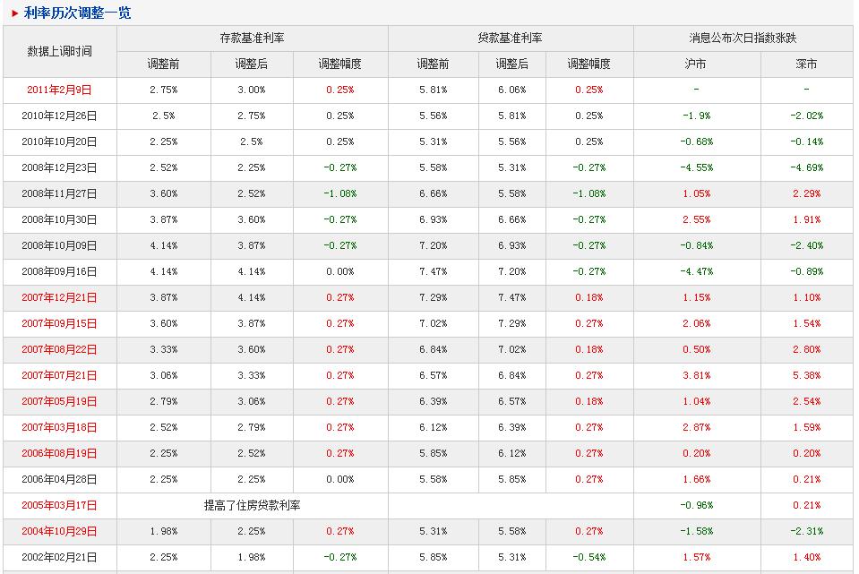 结合大环境分析趋势(以贷款利率下限取消为例) 大道至简之十八