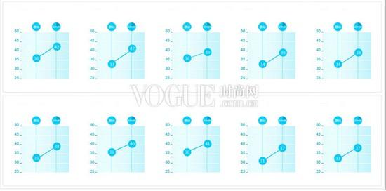 10款顶级精华密集修护评测 - VOGUE时尚网 - VOGUE时尚网