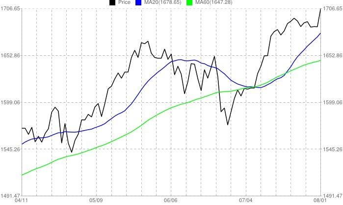 高毛利率+低市盈率=大牛股