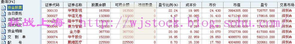 7月24日  操盘实录--累、累、累! - 挑战上海 - 操盘实录