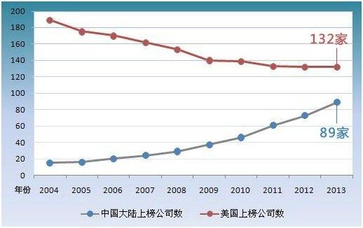 2013年《财富》世界500强排行榜 - 古藤新枝 - 古藤的博客