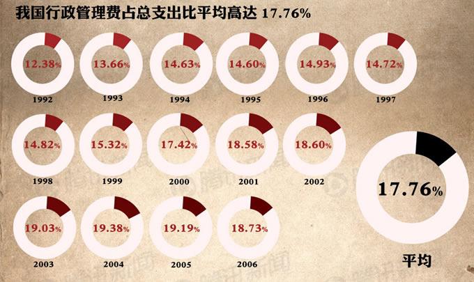 """刘植荣:看看美国""""三公""""消费是个啥样子 - 刘植荣 - 刘植荣的博客"""