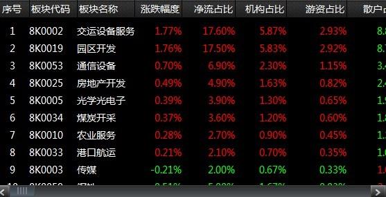 股市点金:回踩支撑区将再度拉起 - 股市点金 - 股市点金