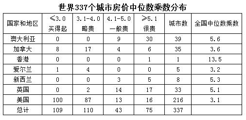 刘植荣:为啥全球十大住房最贵城市中国占七?