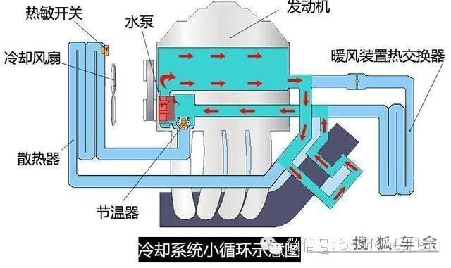 发动机水冷式冷却系统主要由水泵