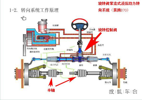 探讨液压转向助力系统